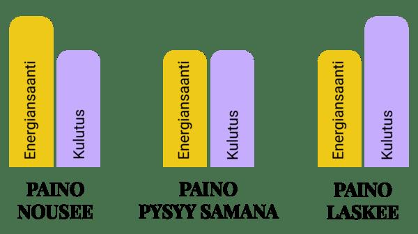 Painonpudotus yksinkertaisesti: energiansaannin ja kulutuksen suhde